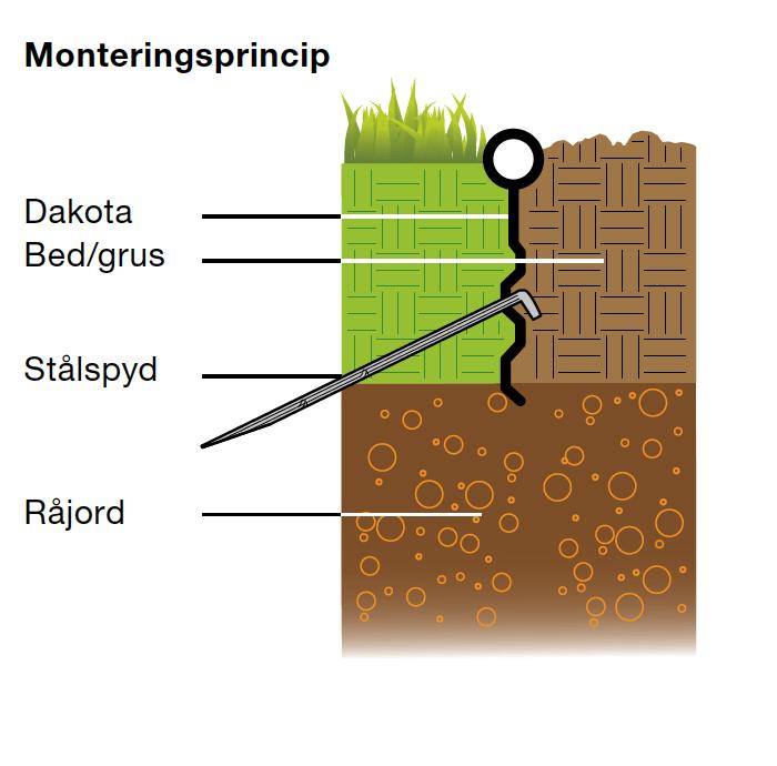 milkant kantavstänging för konstgräs